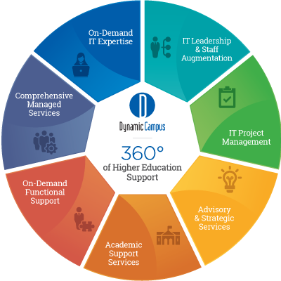 360 degrees of Higher Education Support